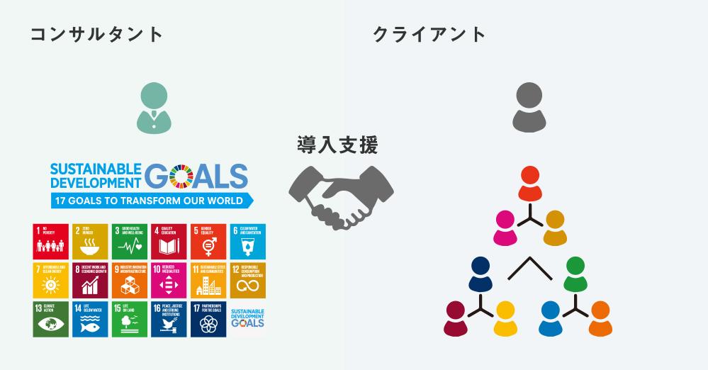 SDGs導入支援