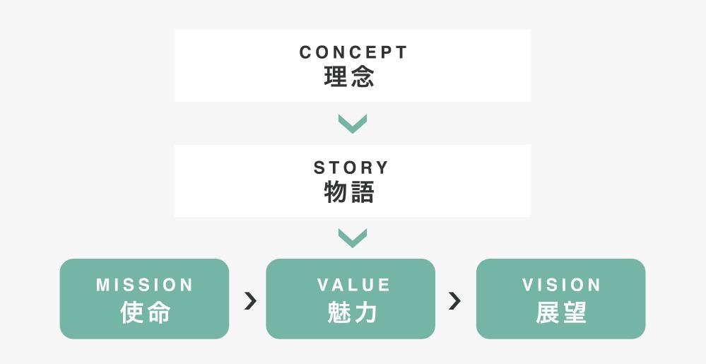 デザイン思考の採用